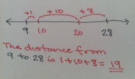 28 - 9 number line