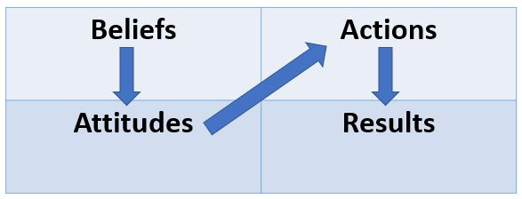 Belief chart